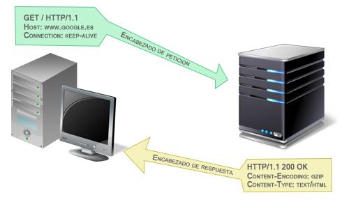 encabezados protocolo http