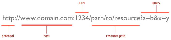 Partes o estructura de una URL