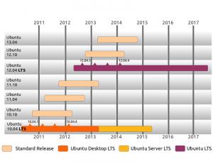 Que son las siglas LTS de Ubuntu