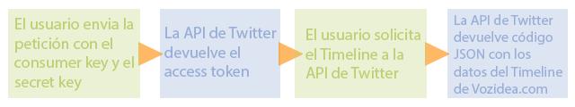 Autentificarse en la API de Twitter con C#