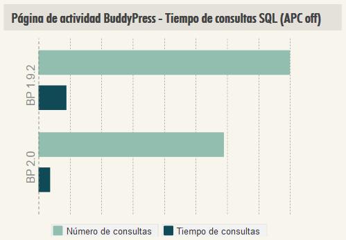 BuddyPress 2.0 mejora rendimiento actividad