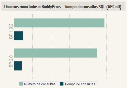 BuddyPress 2.0 mejora rendimiento conectados