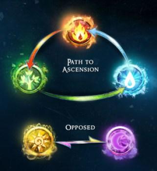 Dungeon Gems elementos
