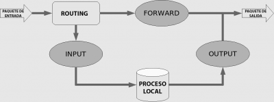 esquema iptables linux