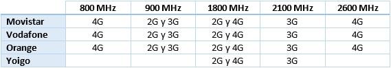 frecuencias operadoras móviles españa
