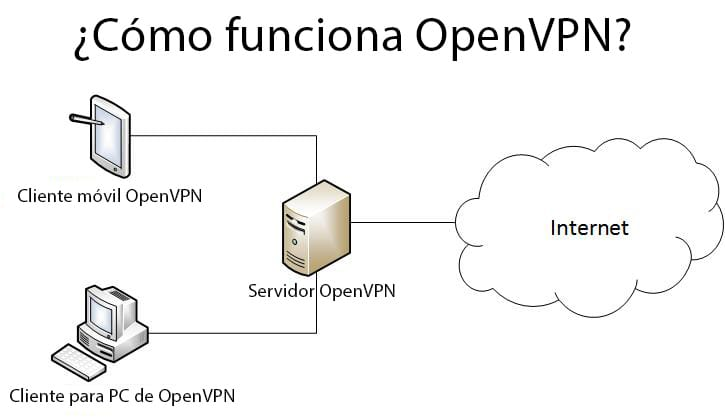 como funciona openvpn