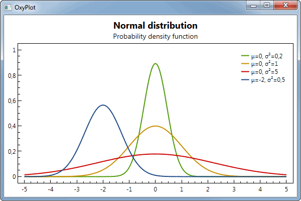 grafica OxyPlot de ejemplo