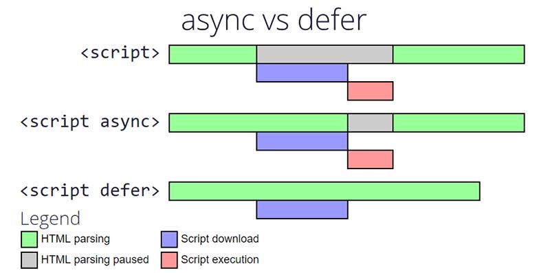 Diferencias entre async y defer, cual es mejor