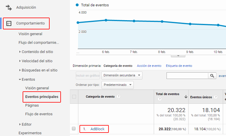Google Analytics eventos principales