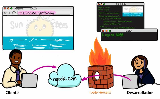 Ngrok, crea túneles seguros a tu servidor local