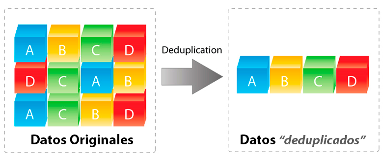deduplication diagrama