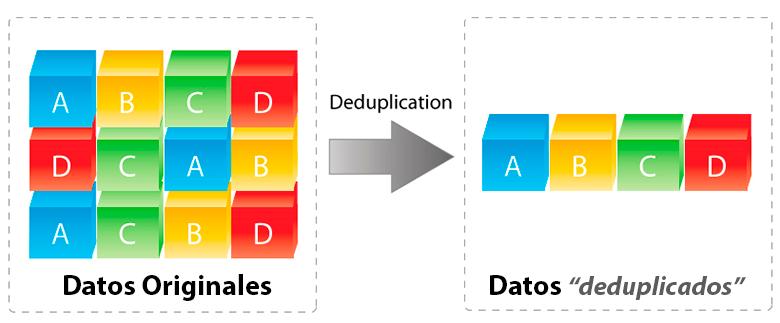 deduplication diagrama