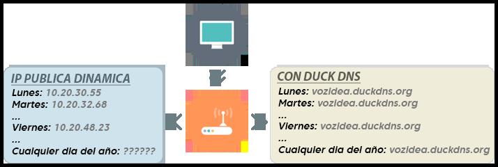 ducks dns esquema ddns