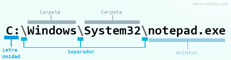 partes ruta directorio windows